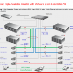 10Gb Switchless Solution proposal HA Cluster with DSS V6 and VMware ESX4
