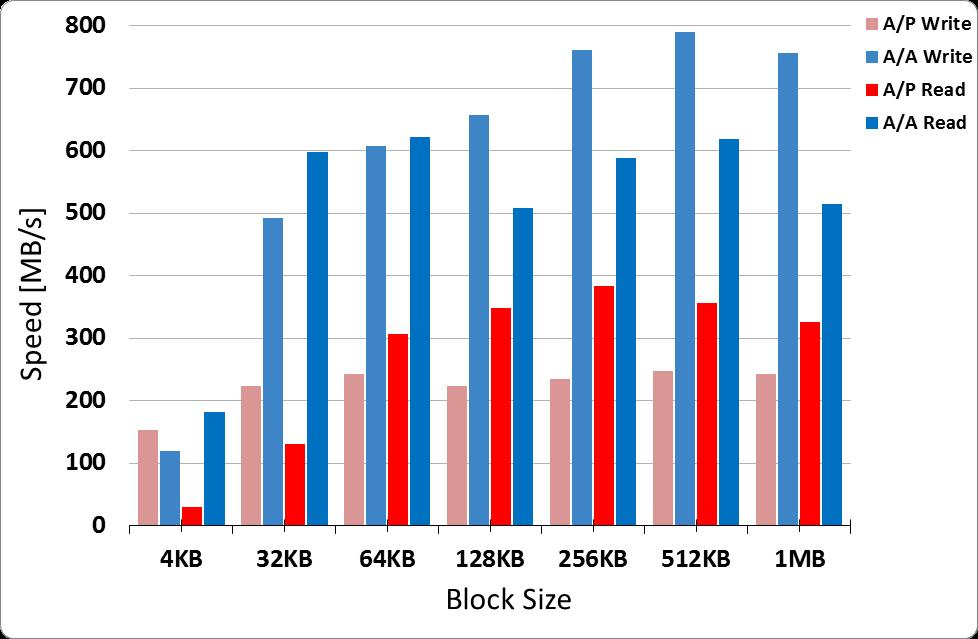Active-Active vs. Active-Passive (Chart)