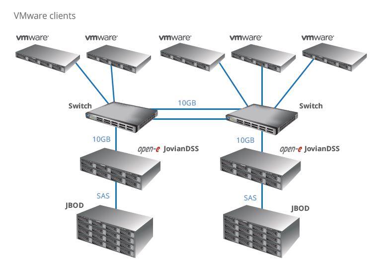 ReadSoft hardware setup