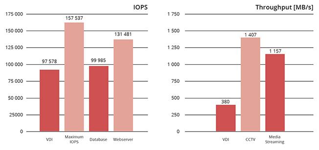 IOPS__Throughput_TWP_Open-E_JovianDSS