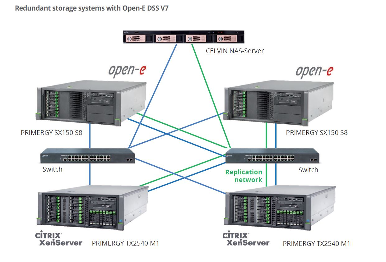Redundant storage systems with Open-E DSS V7