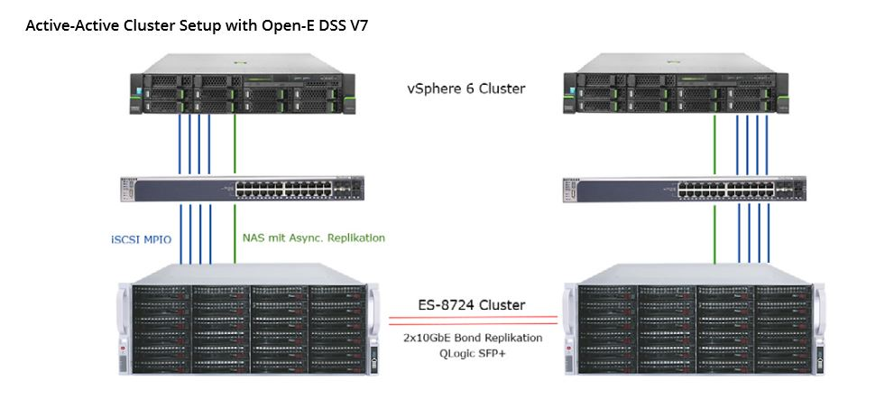 Active-Active cluster setup with Open-E DSS V7