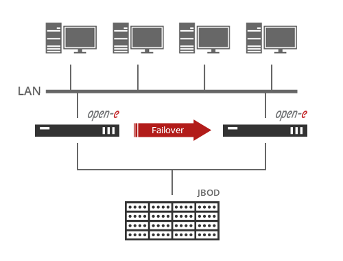 Open-E JovianDSS NAS Failover