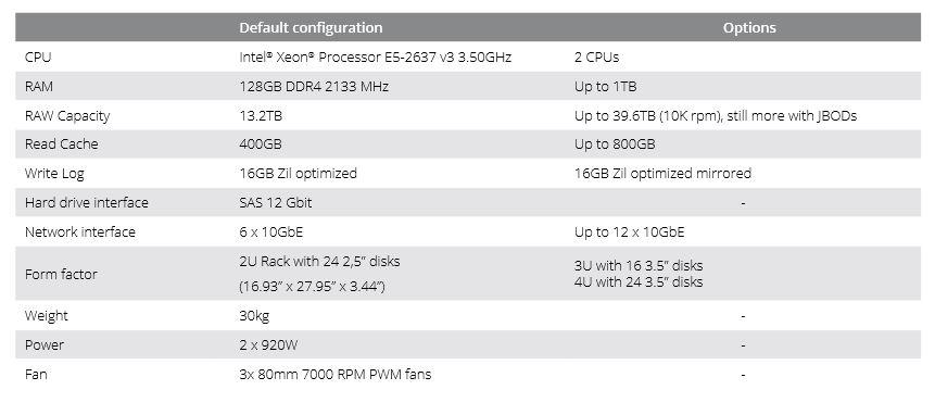Eurostor hardware information