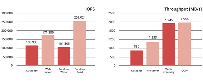 IOPS and Throughput in Open-E JovianDSS with ComputerCentrum
