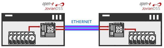 Cluster over Ethernet